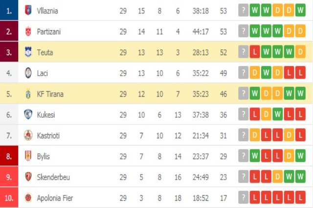 Vllaznia Shkodra und Partizani Tirana führen die Tabelle der Superliga mit je 53 Punkten an