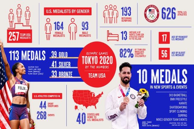 Olimpijske igre svečano zatvorene, dominancija SAD