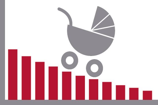 Les indicateurs démographiques se détériorent. INSTAT : Les naissances chutent de 10,6% au deuxième trimestre