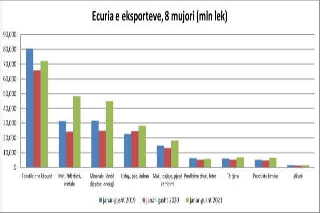 Exports increase by 16% compared to pre-crisis, but textiles and footwear return to strong decline