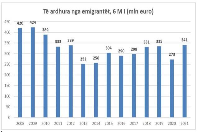 Göçmenler eve daha fazla para getiriyor, 2012'den bu yana en yüksek seviye